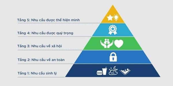 Tháp nhu cầu Maslow là gì? 5 cấp độ của tháp nhu cầu Maslow