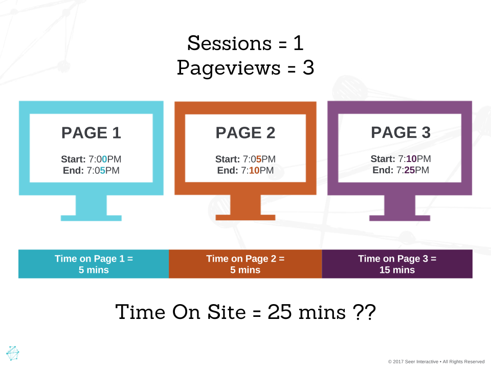 Time on site là gì? Time onpage là gì?