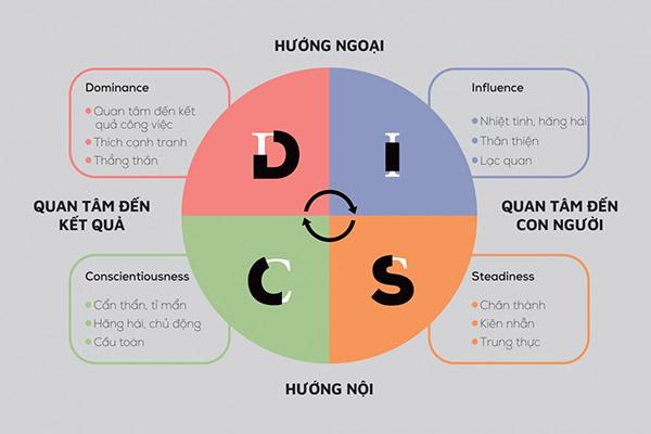 Khái niệm DISC là gì