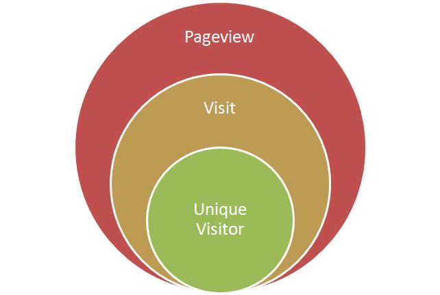 Định nghĩa Pageview là gì?